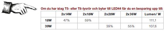 Energibesparing LED 44